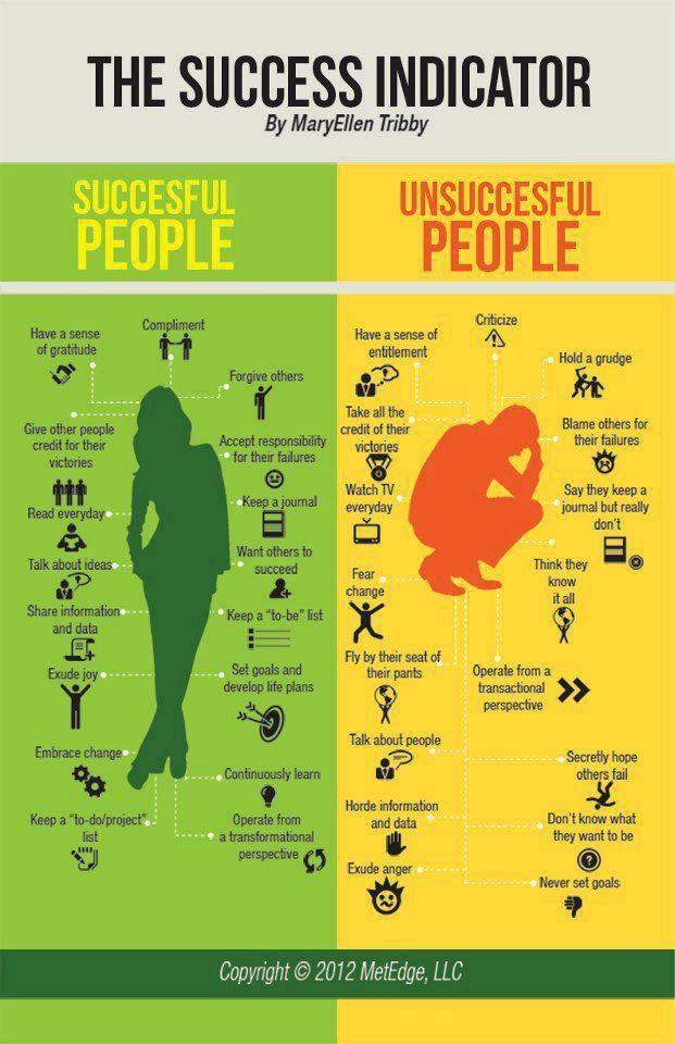 Başarılı ve Başarısız İnsan
