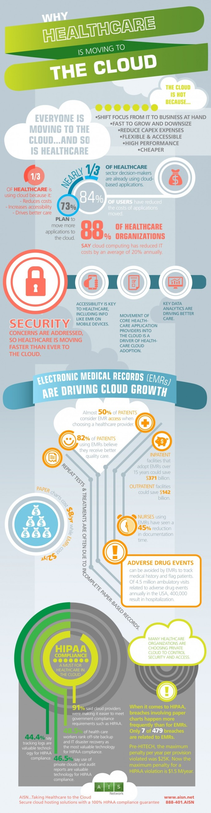 Why-Healthcare-Is-Moving-to-the-Cloud-Infographic