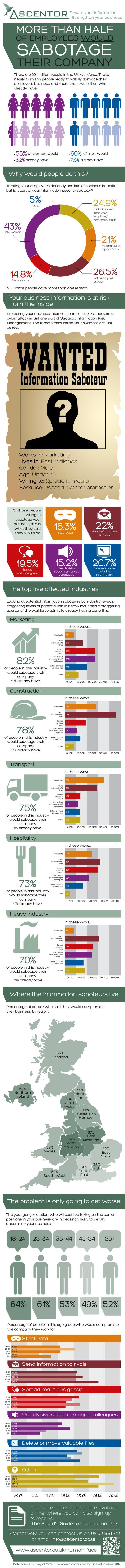 Infographic on Information Saboteurs