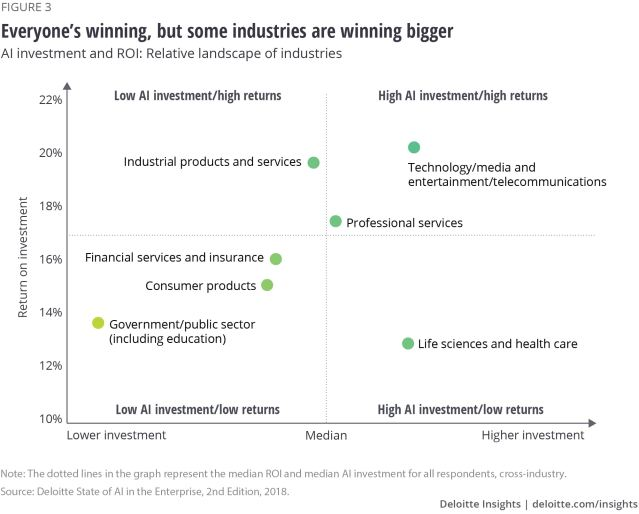 Figure 3: Everyone's winning, but some industries are winning bigger