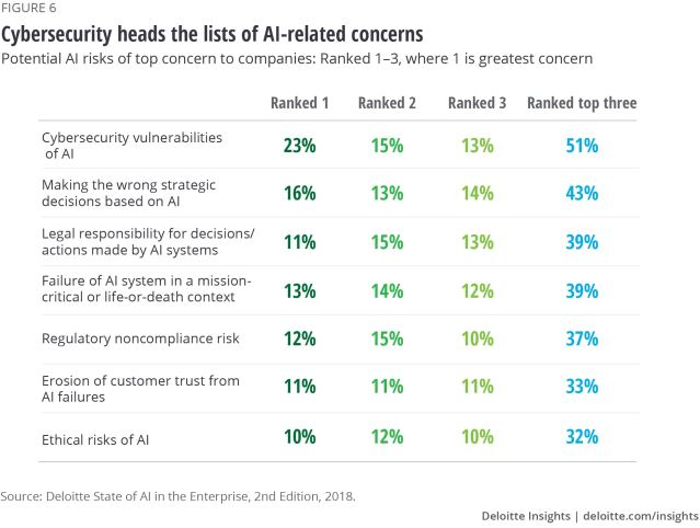 Figure 6. Cybersecurity heads the lists of AI-related concerns