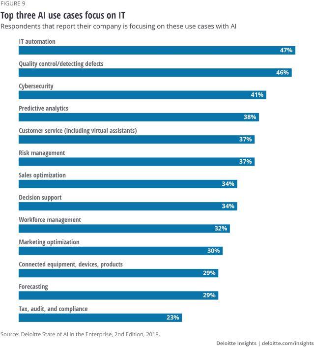 Figure 9. Top three AI use cases focus on IT