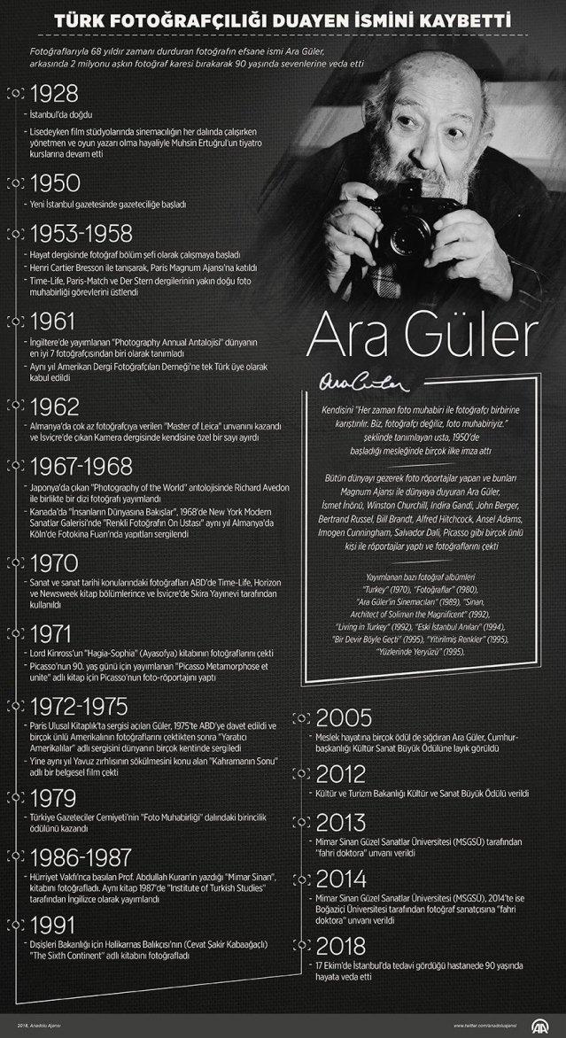 ara-guler