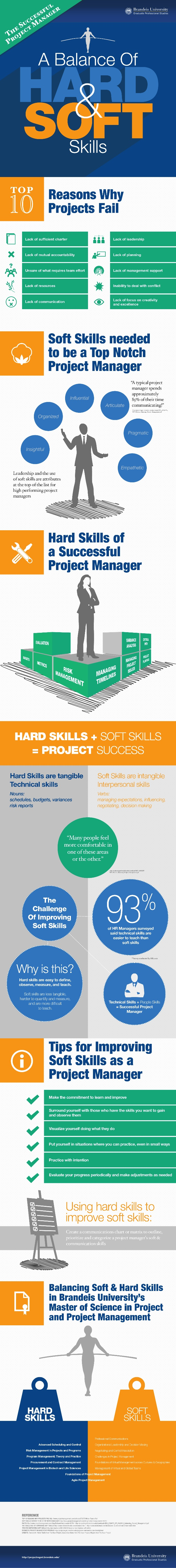 the-hard-soft-skills-needed-for-successful-project-management-1-638