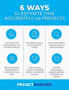 time estimate methods