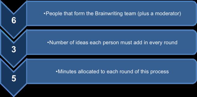 Brainwriting Versus Brainstorming