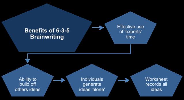 The Benefits of 6-3-5 Brainwriting