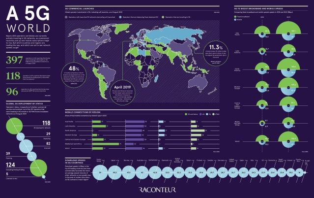 The Global State of 5G - 2800 px